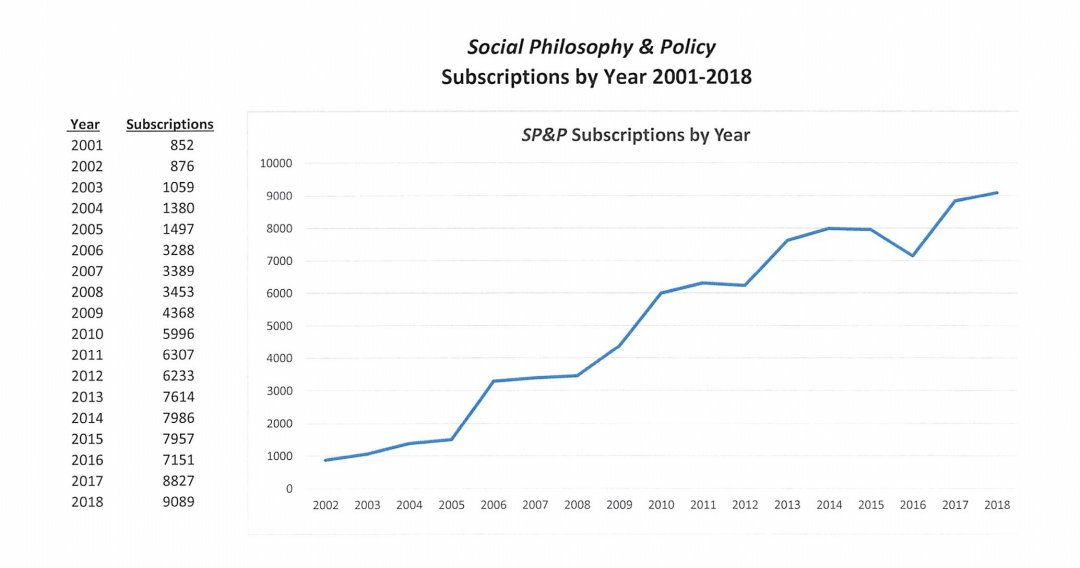 Chart of SPP Subscription Growth